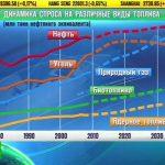 BP прогнозирует рост мирового потребления газа