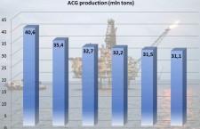 ACG production 2010-2015