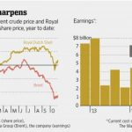 Royal Dutch Shell Posts Rise in Profit