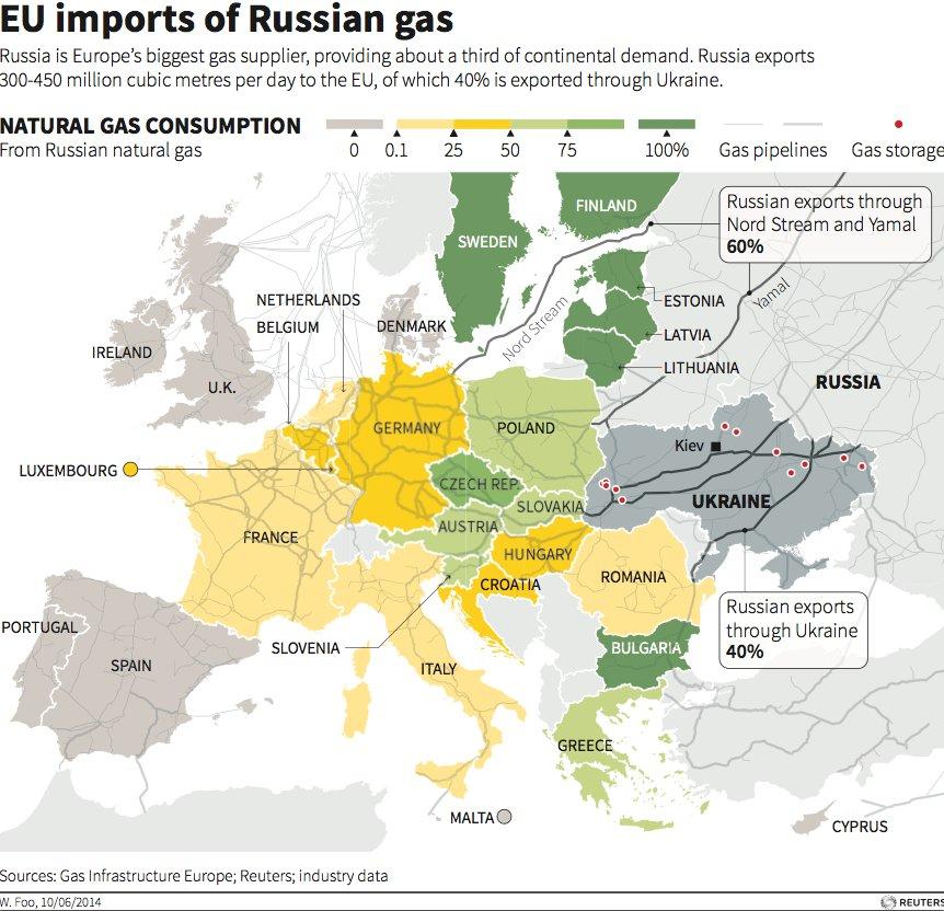 EU-Rus gas trub