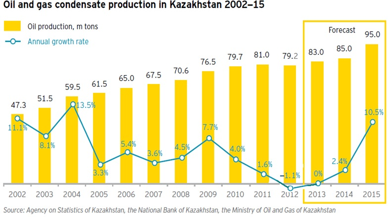 Kazaxstan_oil