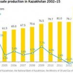 Kazakhstan looks for resolution of oil industry problems