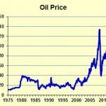 Куда пойдет цена нефти?