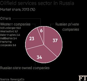 Oilfield_services