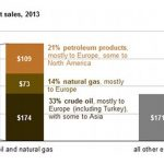 Russia: oil and natural gas sales accounted for 68% total export revenues in 2013