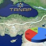 WB can provide loan guarantees on TANAP gas pipeline's construction