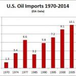 Amerika – neft bazarına başlıca təsir edən ölkə