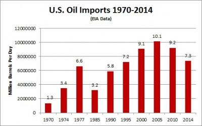 US oil imports 1970-2014