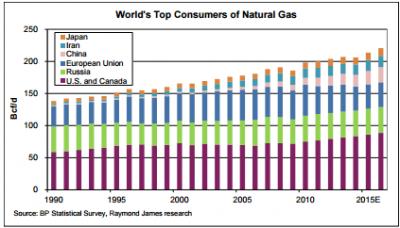 World-Natgas-Consumption