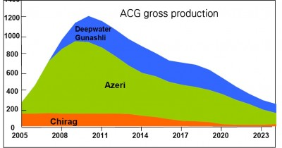 Oil Production at ACG Block Decreased by 0.6% in 2018