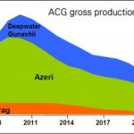 In April 2016 Azerbaijan's income from ACG went down, despite growth of oil prices