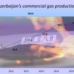 Exclusive interview with SOCAR VP: gas production hits new record in 2015