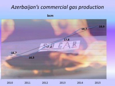 az_gas_production