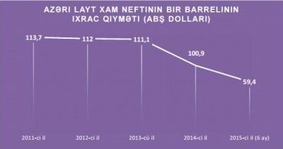 az_neft_price