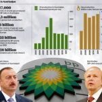 Why did BP President visit Azerbaijan?