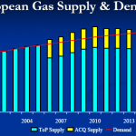 Gas Market in Europe: Ramifications for the Shah Deniz Consortium