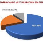 Azərbaycanda neft hasilatı 8 ayda 1,8 milyon ton azalıb