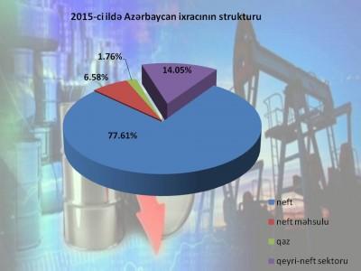 Qeyri-neft sektorunun ixracda payı enerjidaşıyıcılarının dəyərsizləşməsi hesabına artdı