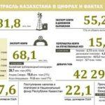 2013-cü ildə Qazaxıstan neft ixracından $55,2 mlrd gəlir əldə edib