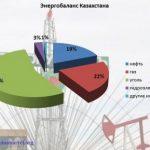 Казахстан: нефтяное фиаско и транзит власти