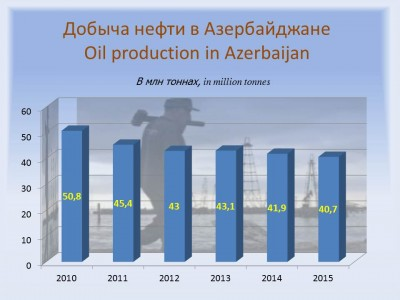 In quarter 4, 2015 oil production in Azerbaijan to drop by 60,000 barrels a day
