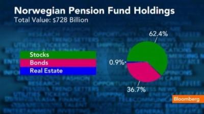 Norveç Neft Fondu III rübdə 4% gəlirlilik göstərib