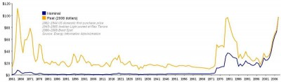 oil-prices-1861-2007