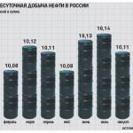 <!--:az-->Rusiyada neft istehsalı 0.3% artaraq 302.5 milyon tona çatıb<!--:-->
