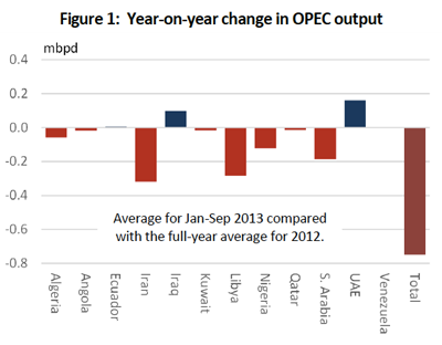 Non-OPEC supply outlook for 2014