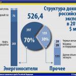 Noyabrda Urals neftinin orta qiyməti 27% azalıb