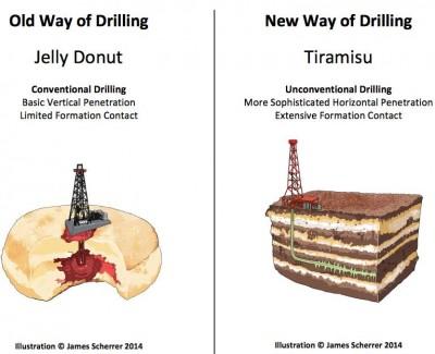 tort-drilling