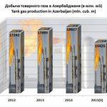 Добыча товарного газа в Азербайджане с 2012 года постоянно растет