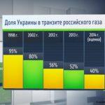 Rusiya və Ukrayna 2019-cu ildən sonrakı Avropaya qaz tranzitini müzakirə etmirlər