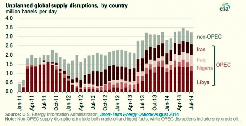 supply disruption