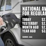 Average gasoline price dropped to five-year minimum in US