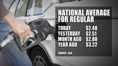 Бензин в США стал дешевле, чем в России