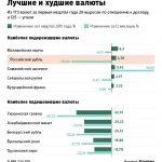 Лучшие и худшие валюты (итоги I квартала)